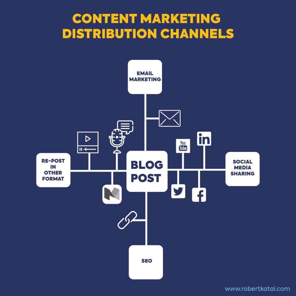 content-distribution